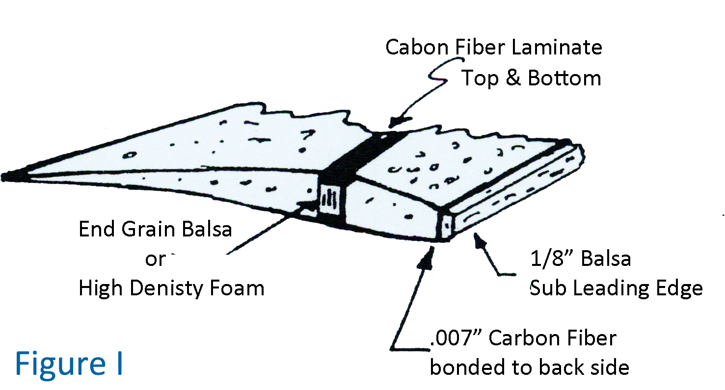Figure I of Sheeting Wings with Balsa or Obeechi