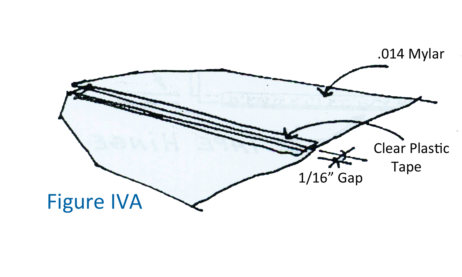 Figure IVA for Sheeting Foam Wings with Composite Materials