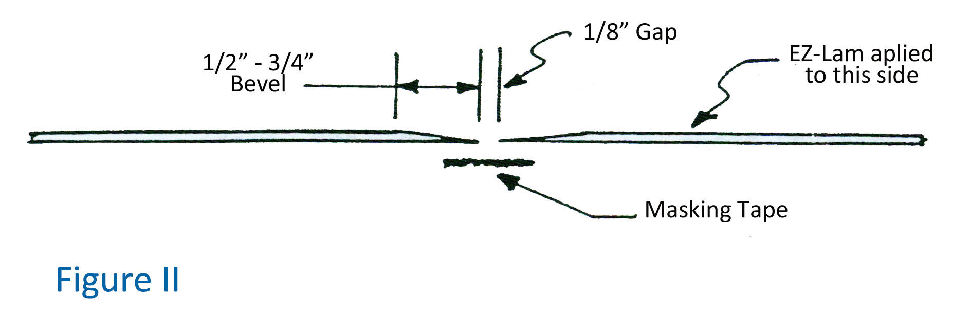 Figure II of Sheeting Wings with Balsa or Obeechi