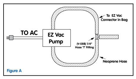 diagram showing the setup of the E-Z Vac System