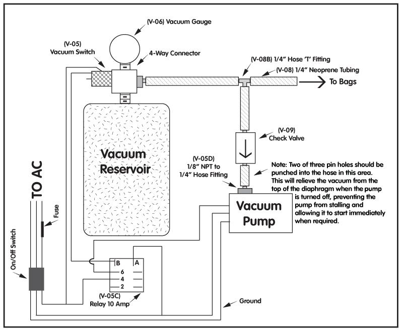 Auto-Vac diagram setup